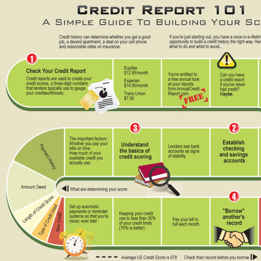 How To Improve Your Credit Score Tips Tricks: Infographic Illustrating How To Improve Your Credit Score